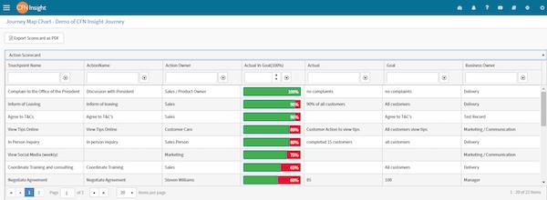 CFN Insight export scorecard