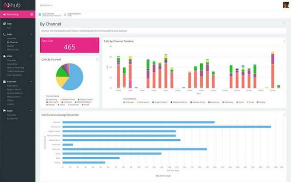 Infinity channel analytics screenshot.