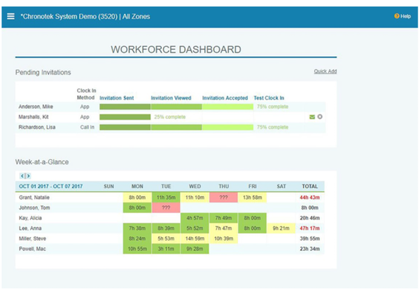 Chronotek workforce dashboard