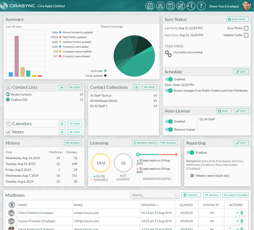 CiraSync dashboard screenshot
