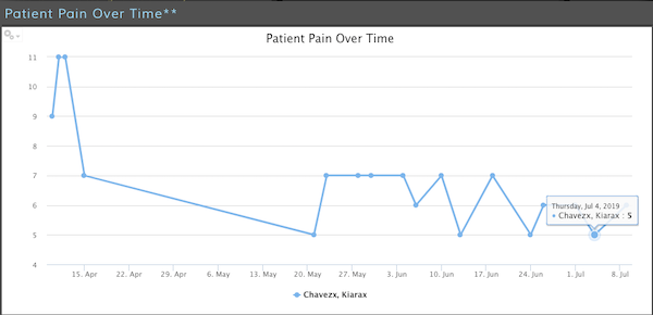 Clinical trends tracking