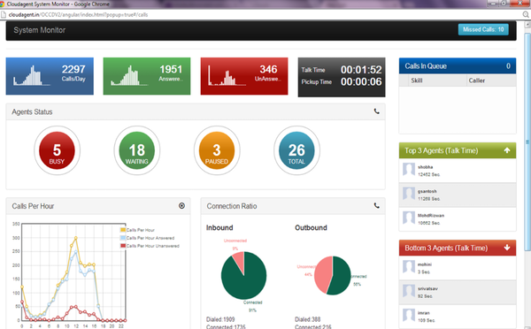 CloudAgent system monitor
