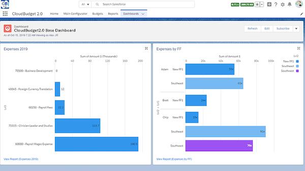 CloudBudget dashboard screenshot