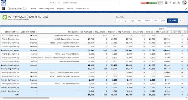 CloudBudget Plan vs Actual report screenshot
