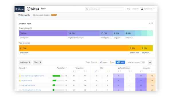 Alexa Marketing Stack competitor keyword matrix