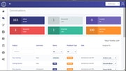 JourneyLabs conversations dashboard