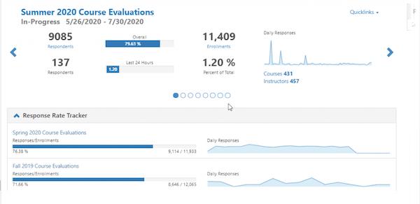 Watermark course evaluation dashboard