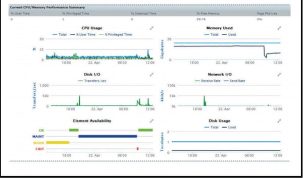 Uptime Infrastructure Monitor CPU/memory performance summary
