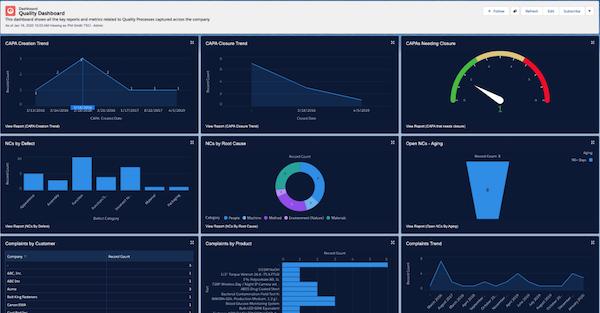 ComplianceQuest EQMS dashboard