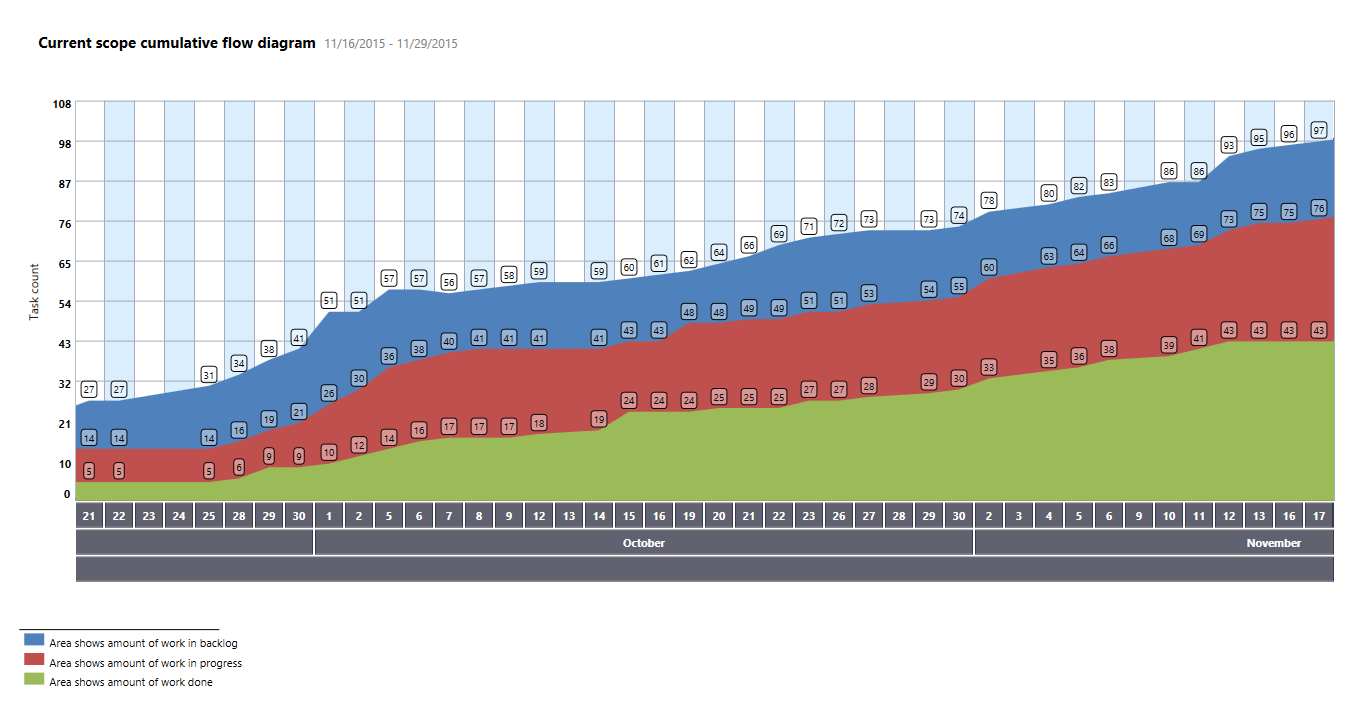 Eylean Board - Eylean Board cumulative flow diagram screenshot