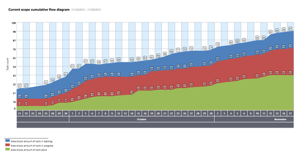 Eylean Board cumulative flow diagram screenshot