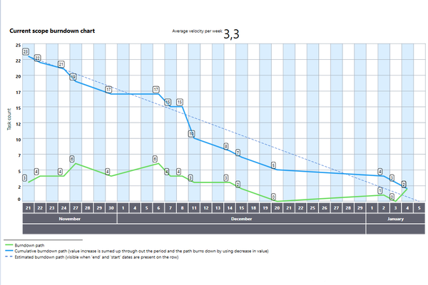 Eylean Board current scope burndown chart screenshot