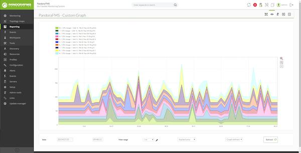 Pandora FMS graphs screenshot