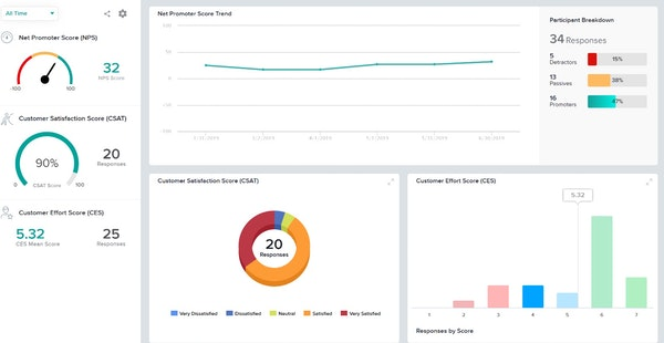 SoGoSurvey Customer Experience Dashboard
