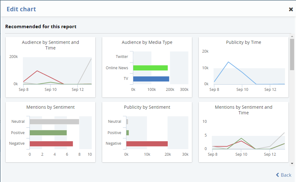 Customized reporting