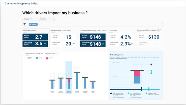 Customer Happiness Index dashboard