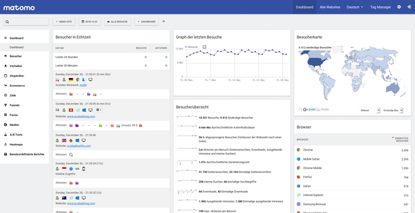 Matomo dashboard