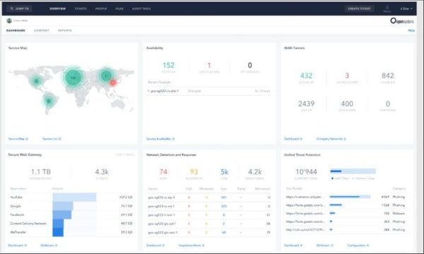 Open Systems dashboard
