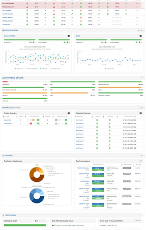 Netreo consolidated dashboard