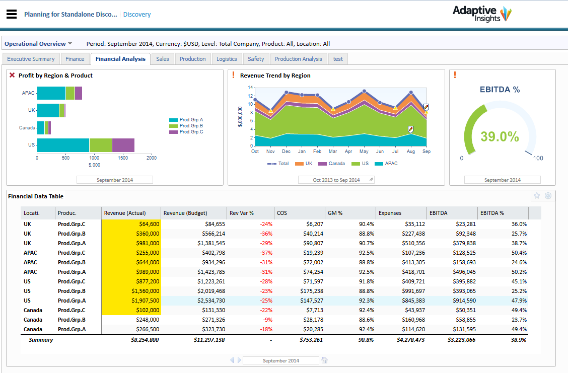 Adaptive Insights - Financial analysis dashboard