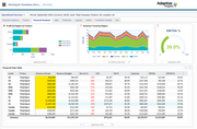 Financial analysis dashboard