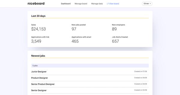 Niceboard Admin dashboard