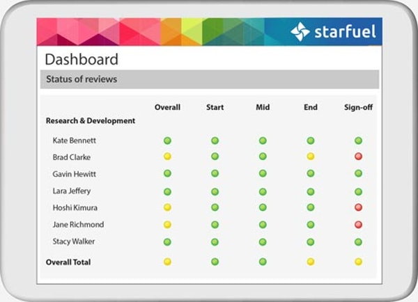 Cognology Performance Management dashboard screenshot