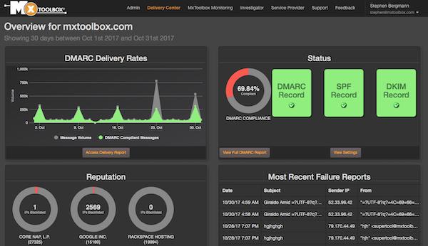 MxToolbox Adaptive Blacklist Monitoring dashboard