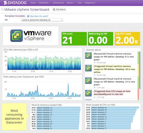 Datadog dashboard screenshot