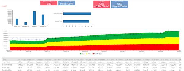 Neogrid charts