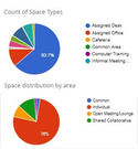 Visualize the allocation of space usage