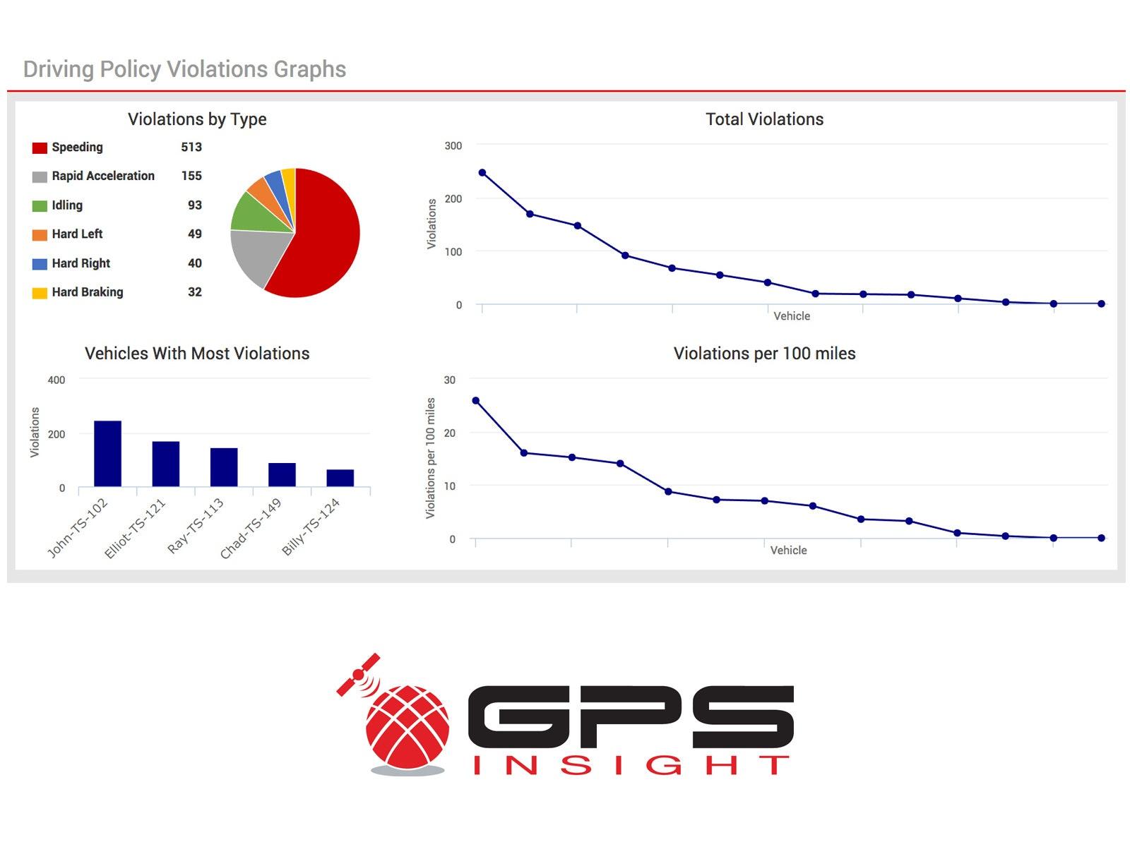Driver violations report