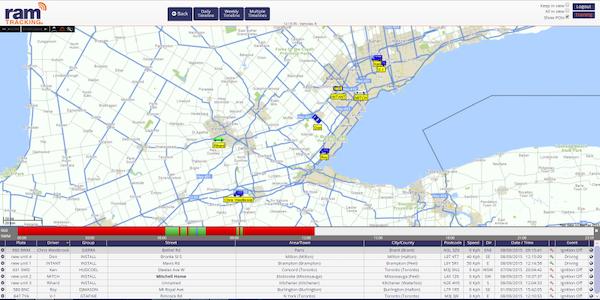 RAM Tracking timelines