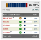 NETSTOCK fill rate