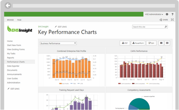 Safety Inspection performance charts