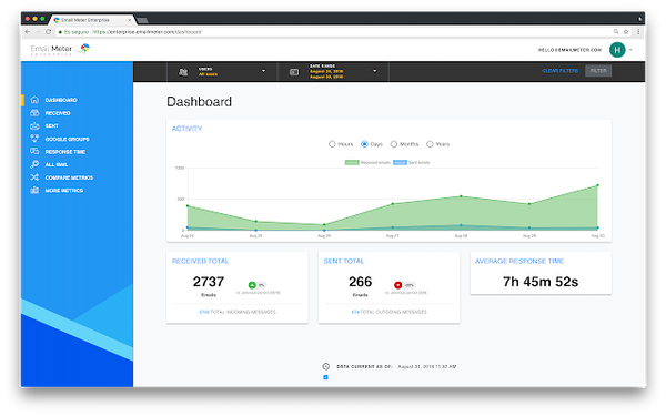 Email Meter dashboard