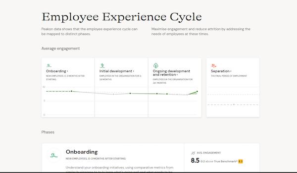 Peakon employee experience cycle