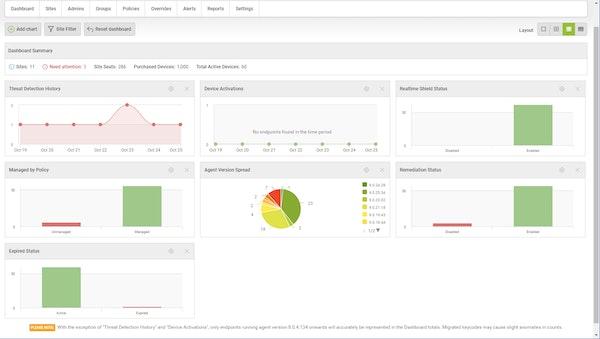 Webroot dashboard