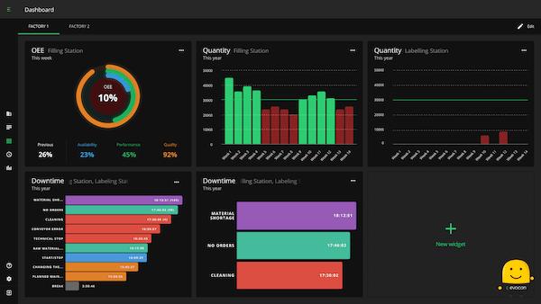 Evocon customizable dashboards