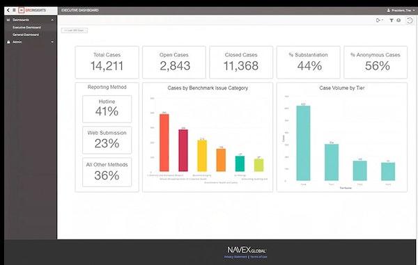 NAVEX Global executive dashboard screenshot