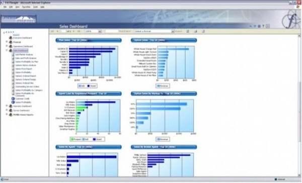 Corporate Dashboard