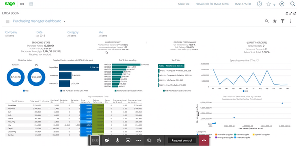 Financial reporting purchasing manager dashboard