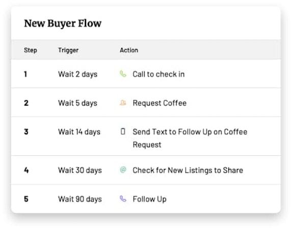 Rechat buyer flow screenshot