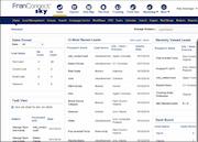FranConnect sales dashboard