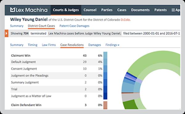 Lex Machina courts and judges