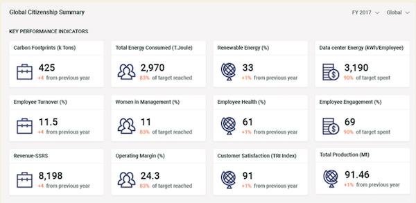 Goodera Sustainability KPI monitoring