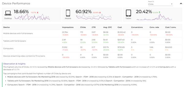 DataMyth device performance