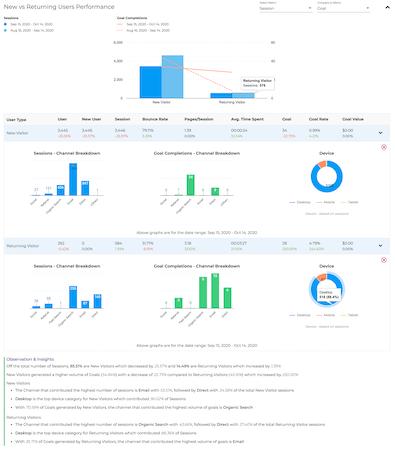 DataMyth users performance