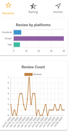 Grab Your Reviews graphs
