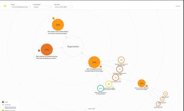 Workpath goals visualization